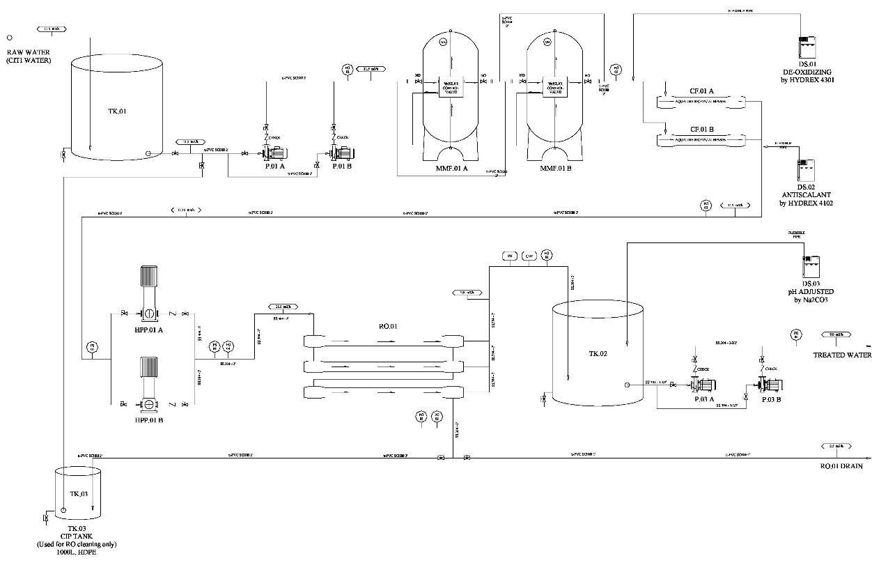 Tư vấn thiết kế, cung cấp giải pháp Công nghệ, Kỹ thuật, Thiết bị xử lý chất thải rắn, khí thải, nước thải