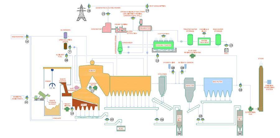 Nhà thầu thi công các công trình xử lý chất thải rắn, khí thải, nước thải.