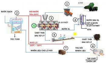 Công nghệ, Thiết bị xử lý chất thải y tế lây nhiễm bằng công nghệ hấp tiệt trùng áp suất cao